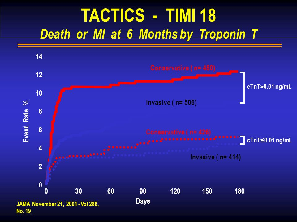 JAMA November 21, 2001 - Vol 286, No. 19 TACTICS - TIMI 18 Death or MI at 6 Months by Troponin T Days 0309060120150180 14 4 2 0 10 12 8 6 Event Rate %