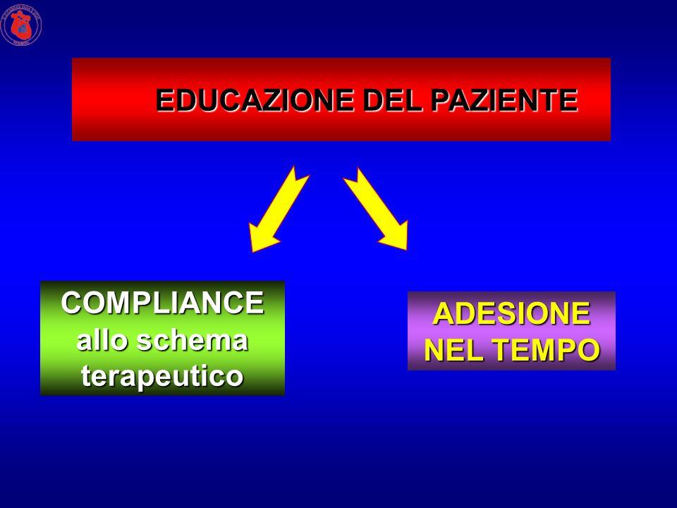 EDUCAZIONE DEL PAZIENTE COMPLIANCE allo schema terapeutico ADESIONE NEL TEMPO