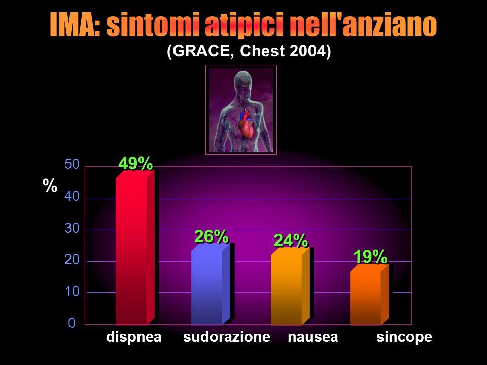 dispnea sudorazione nausea sincope % % 50 40 30 20 10 0 50 40 30 20 10 0 (GRACE, Chest 2004) 49% 26% 24% 19%