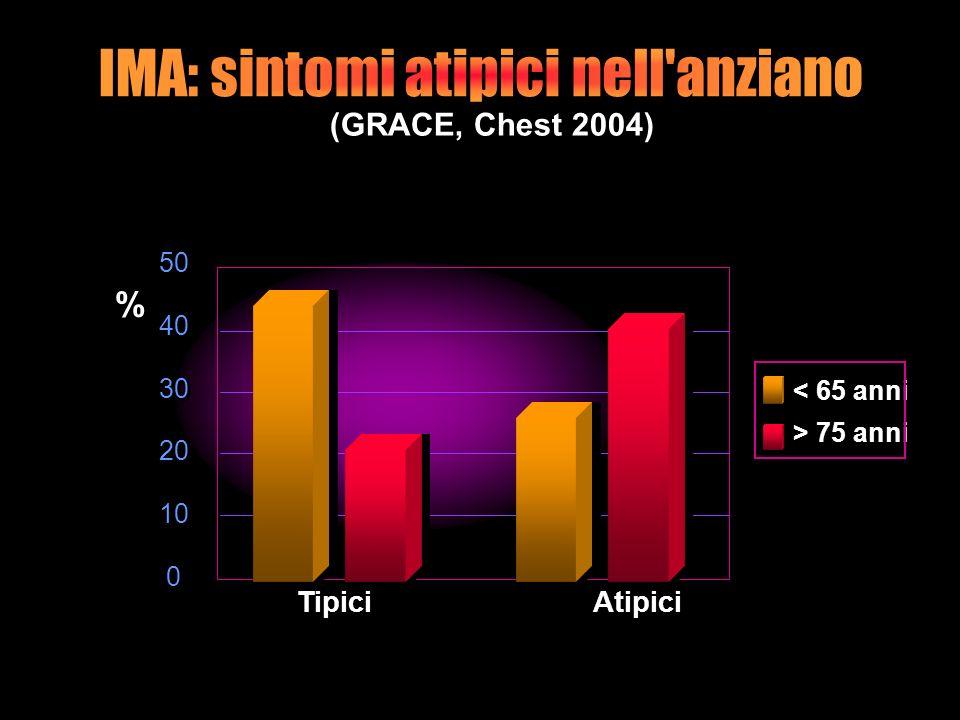 (GRACE, Chest 2004) Tipici Atipici % % 50 40 30 20 10 0 50 40 30 20 10 0 < 65 anni > 75 anni < 65 anni > 75 anni