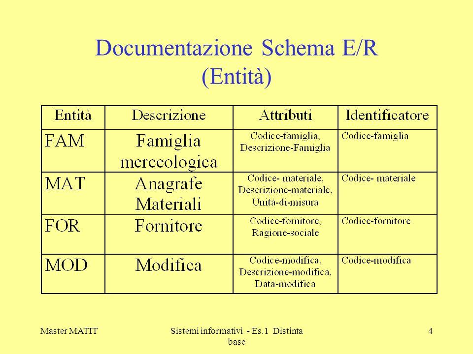 Master MATITSistemi informativi - Es.1 Distinta base 5 Documentazione Schema E/R (Relazioni)