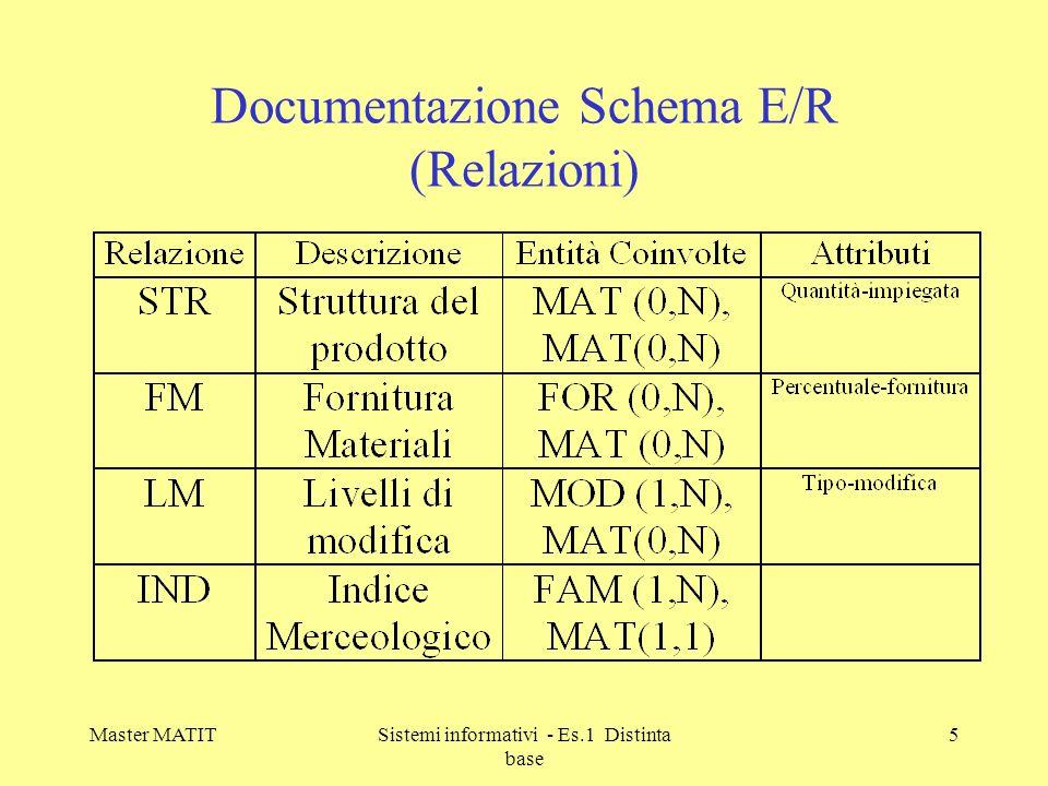 Master MATITSistemi informativi - Es.1 Distinta base 6 Schema relazionale Distinta base FAM( Codice-famiglia, Descrizione-famiglia) IND( Codice-famiglia:FAM, Codice-materiale:MAT) MAT( Codice-materiale, Descrizione-materiale, Unità-misura) STR( Codice-Materiale: MAT,Codice-componente:MAT, Quantità) FOR( Codice-fornitore, Ragione-sociale) FM ( Codice-fornitore:FOR, Codice-materiale:MAT, Percentuale-fornitura) MOD( Codice-modifica, Descrizione-modifica, Data-modifica) LM(Codice-modifica:MOD, Codice-materiale:MAT, Tipo-modifica)