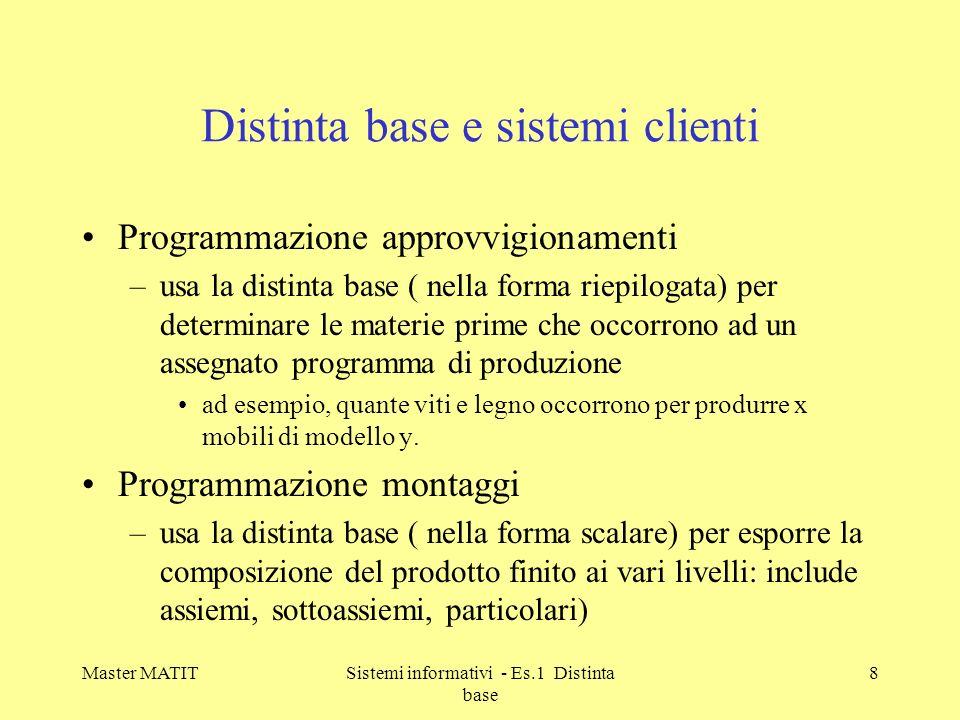 Master MATITSistemi informativi - Es.1 Distinta base 9 Struttura della distinta base (esempio)