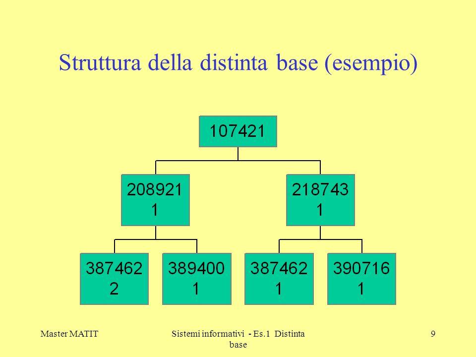 Master MATITSistemi informativi - Es.1 Distinta base 10 Distinta base riepilogata