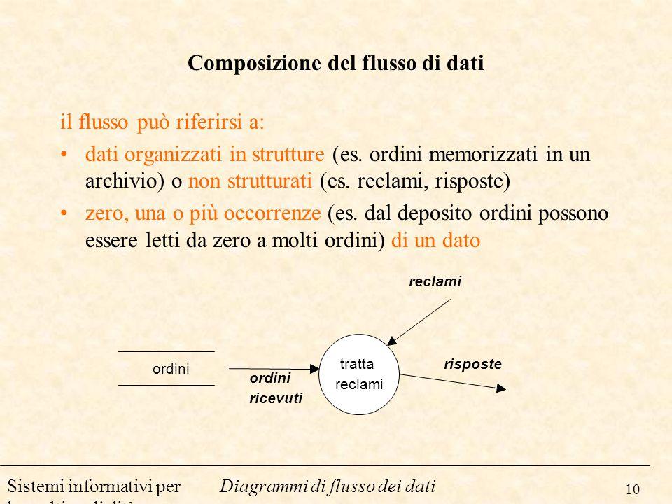 10 Diagrammi di flusso dei datiSistemi informativi per la multimedialità Composizione del flusso di dati il flusso può riferirsi a: dati organizzati i