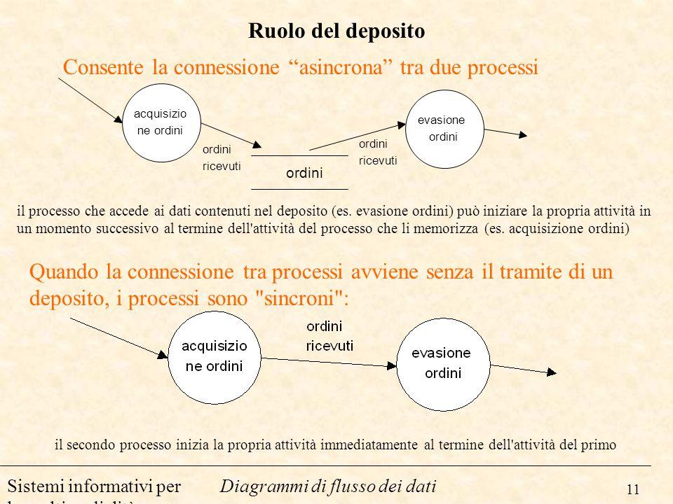 11 Diagrammi di flusso dei datiSistemi informativi per la multimedialità Ruolo del deposito Consente la connessione asincrona tra due processi il proc