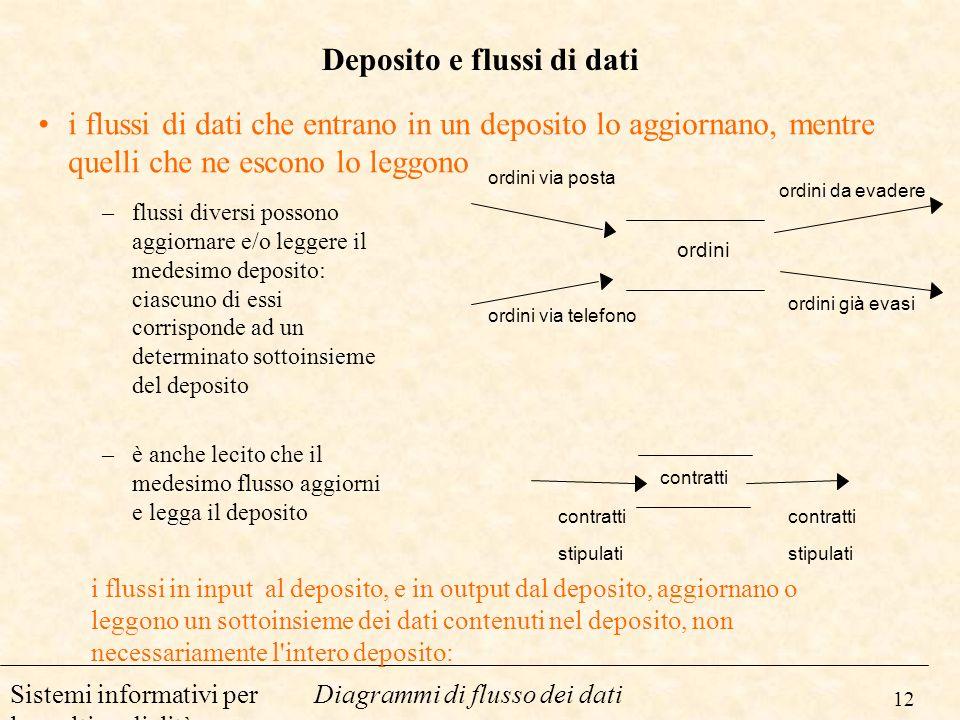 12 Diagrammi di flusso dei datiSistemi informativi per la multimedialità Deposito e flussi di dati –flussi diversi possono aggiornare e/o leggere il m