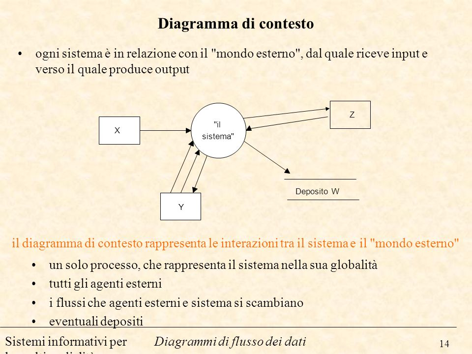 14 Diagrammi di flusso dei datiSistemi informativi per la multimedialità Diagramma di contesto ogni sistema è in relazione con il