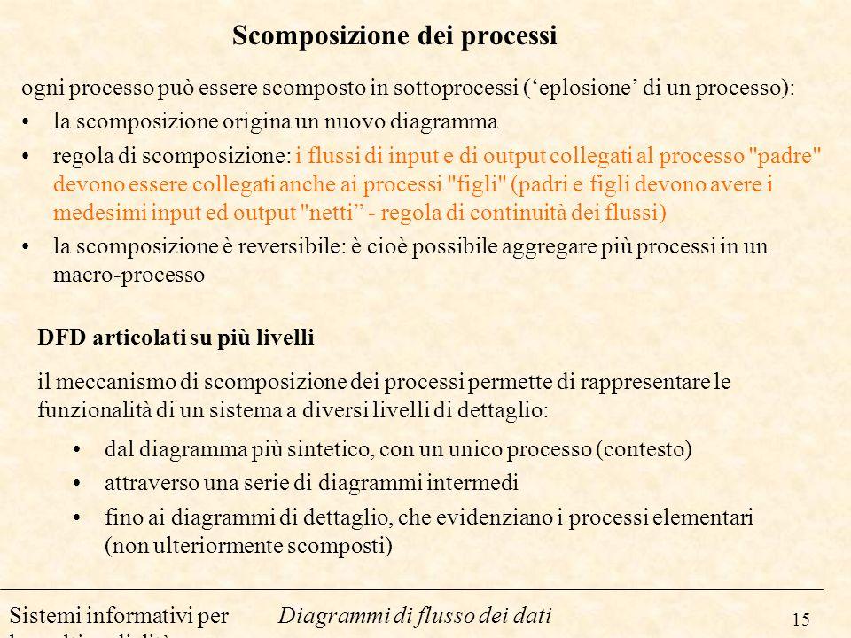 15 Diagrammi di flusso dei datiSistemi informativi per la multimedialità Scomposizione dei processi ogni processo può essere scomposto in sottoprocess