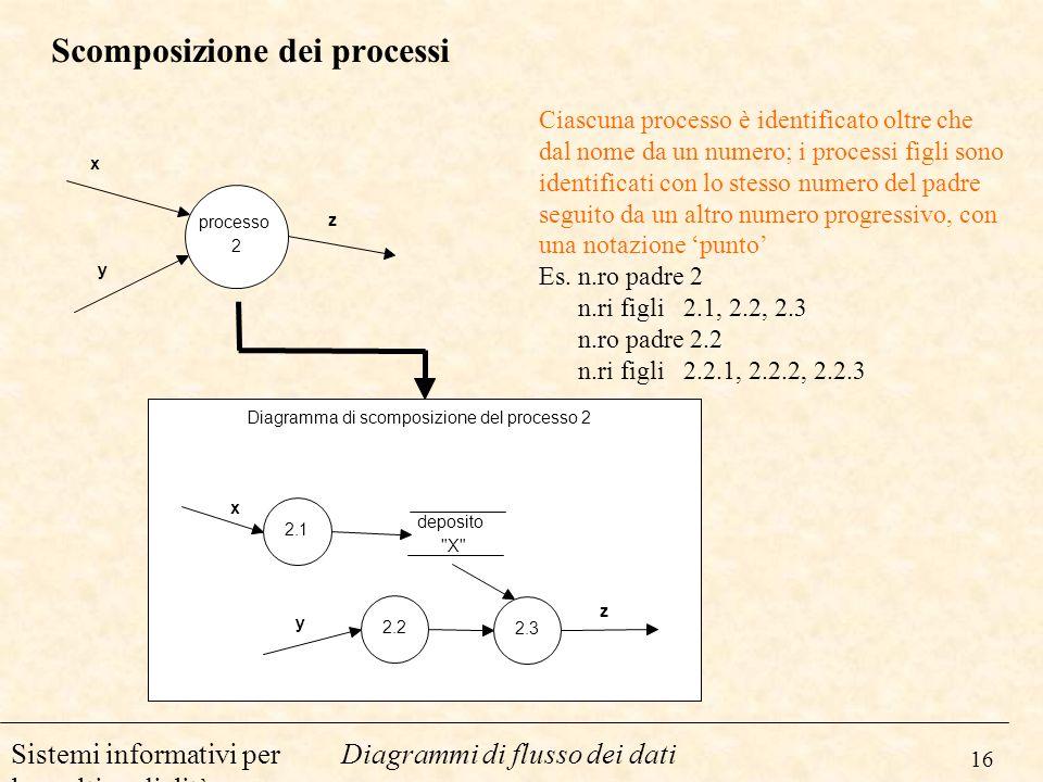 16 Diagrammi di flusso dei datiSistemi informativi per la multimedialità Scomposizione dei processi processo 2 x y z 2.1 2.2 2.3 y x z deposito