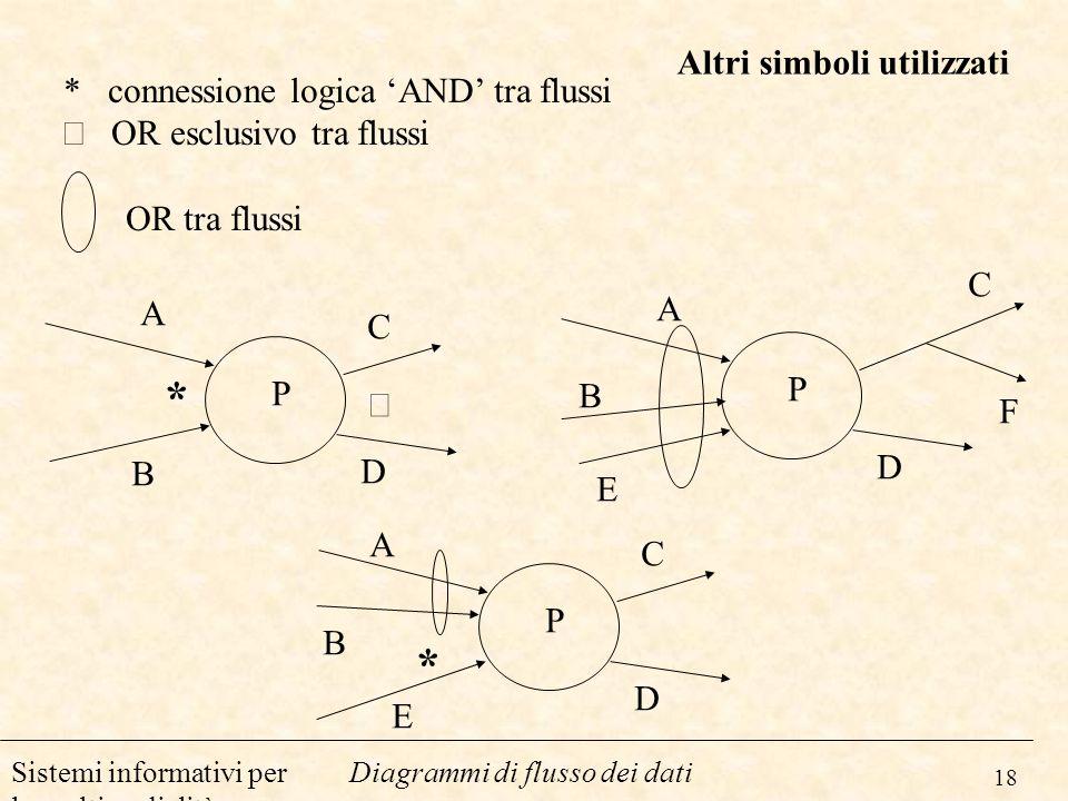 18 Diagrammi di flusso dei datiSistemi informativi per la multimedialità Altri simboli utilizzati * connessione logica AND tra flussi OR esclusivo tra