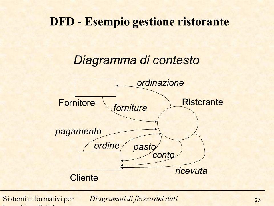 23 Diagrammi di flusso dei datiSistemi informativi per la multimedialità DFD - Esempio gestione ristorante Fornitore Cliente Ristorante fornitura ordi
