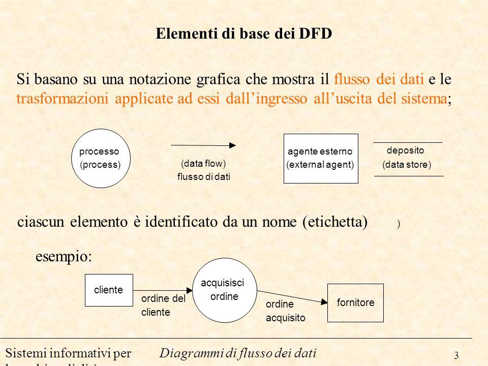 3 Diagrammi di flusso dei datiSistemi informativi per la multimedialità Elementi di base dei DFD cliente acquisisci ordine fornitore ordine del client