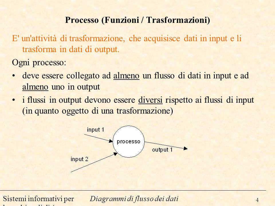 4 Diagrammi di flusso dei datiSistemi informativi per la multimedialità Processo (Funzioni / Trasformazioni) E' un'attività di trasformazione, che acq