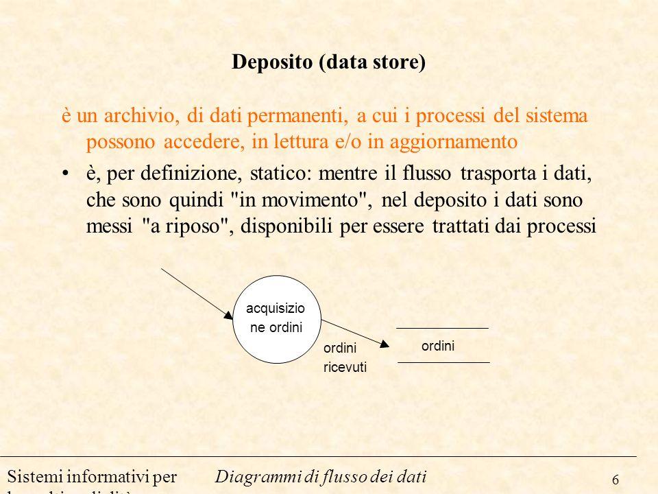 6 Diagrammi di flusso dei datiSistemi informativi per la multimedialità Deposito (data store) è un archivio, di dati permanenti, a cui i processi del