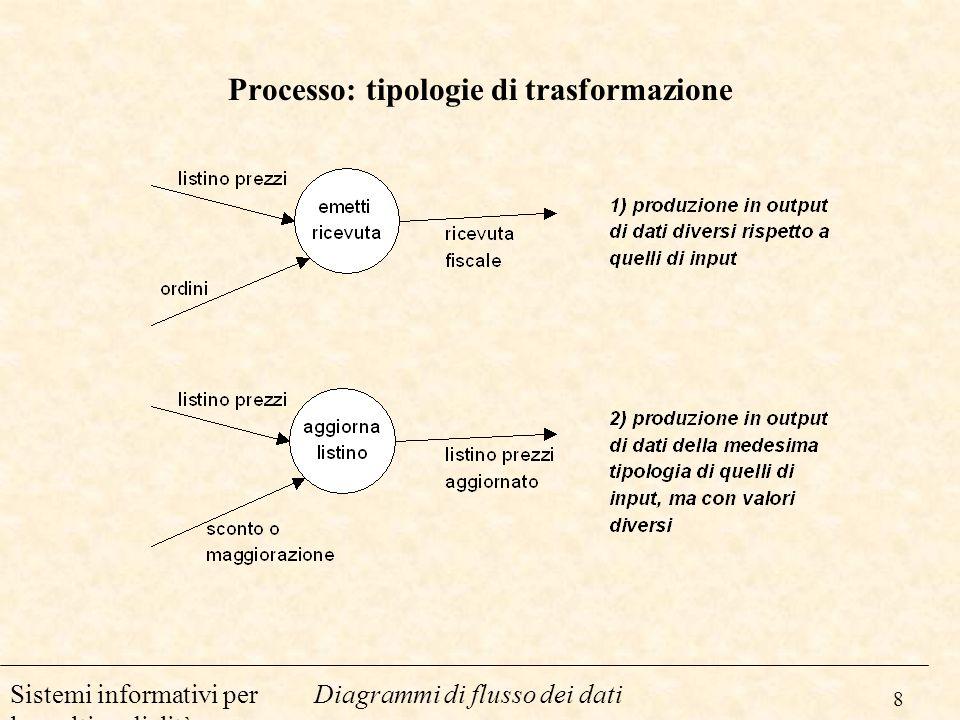 8 Diagrammi di flusso dei datiSistemi informativi per la multimedialità Processo: tipologie di trasformazione