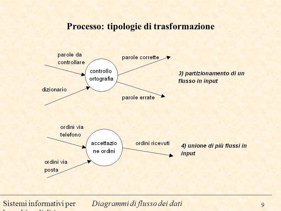 9 Diagrammi di flusso dei datiSistemi informativi per la multimedialità Processo: tipologie di trasformazione