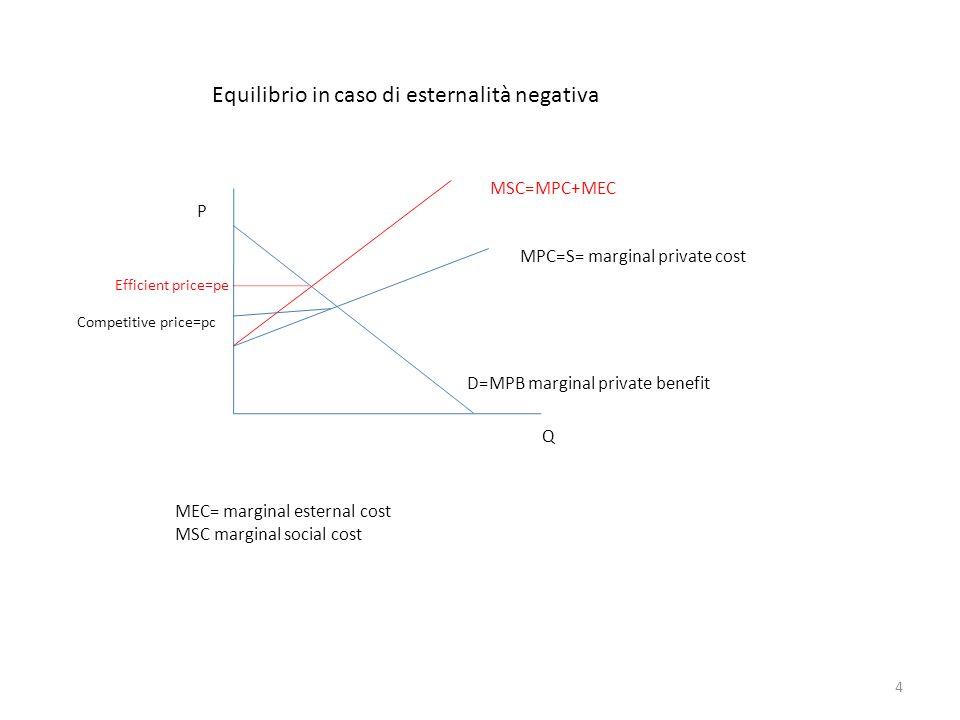 MPC=S= marginal private cost D=MPB marginal private benefit MSC=MPC+MEC P Q MEC= marginal esternal cost MSC marginal social cost Equilibrio in caso di
