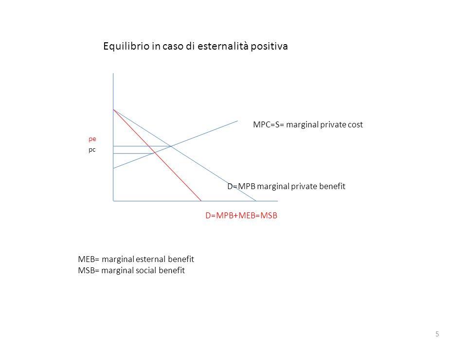 MPC=S= marginal private cost D=MPB marginal private benefit pe pc D=MPB+MEB=MSB MEB= marginal esternal benefit MSB= marginal social benefit Equilibrio