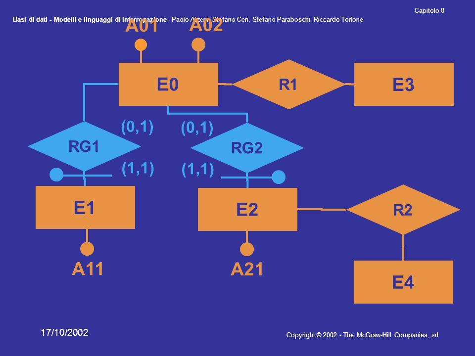 Basi di dati - Modelli e linguaggi di interrogazione- Paolo Atzeni, Stefano Ceri, Stefano Paraboschi, Riccardo Torlone Copyright © 2002 - The McGraw-Hill Companies, srl Capitolo 8 17/10/2002 RG2 RG1 (1,1) (0,1) (1,1) (0,1) E0 A01 A02 E2 E1 R2 E4 A11 A21 R1 E3