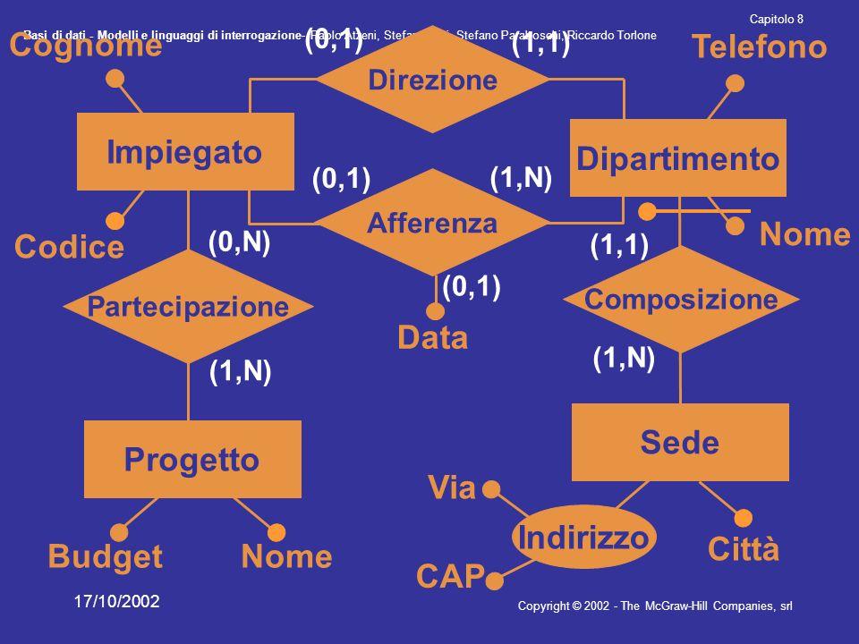 Basi di dati - Modelli e linguaggi di interrogazione- Paolo Atzeni, Stefano Ceri, Stefano Paraboschi, Riccardo Torlone Copyright © 2002 - The McGraw-Hill Companies, srl Capitolo 8 17/10/2002 (1,1) (0,1) (1,N) (0,1) (1,1) (1,N) (0,N) (1,N) Città Indirizzo Telefono Dipartimento Composizione Sede Direzione Afferenza Impiegato Progetto Partecipazione Nome Cognome Budget Data Via CAP Codice