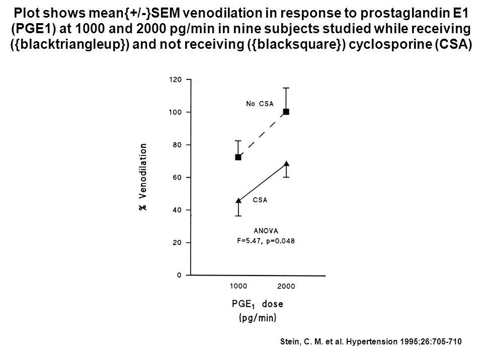 Stein, C. M. et al. Hypertension 1995;26:705-710 Plot shows mean{+/-}SEM venodilation in response to prostaglandin E1 (PGE1) at 1000 and 2000 pg/min i