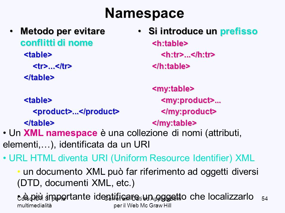 Corso ICT: SI per la multimedialità Ceri et alii: Dati ed Applicazioni per il Web Mc Graw Hill 54 Namespace Metodo per evitare conflitti di nomeMetodo per evitare conflitti di nome<table><tr>...</tr></table><table><product>...</product></table> Si introduce un prefissoSi introduce un prefisso<h:table><h:tr>...</h:tr></h:table><my:table><my:product>...</my:product></my:table> Un XML namespace è una collezione di nomi (attributi, elementi,…), identificata da un URI URL HTML diventa URI (Uniform Resource Identifier) XML un documento XML può far riferimento ad oggetti diversi (DTD, documenti XML, etc.) è più importante identificare un oggetto che localizzarlo