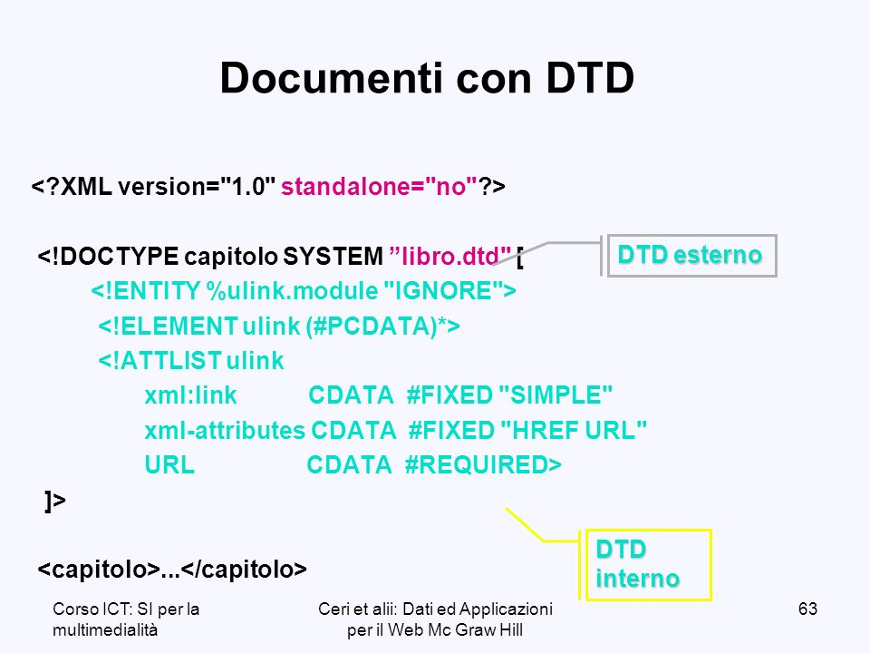 Corso ICT: SI per la multimedialità Ceri et alii: Dati ed Applicazioni per il Web Mc Graw Hill 63 Documenti con DTD <!DOCTYPE capitolo SYSTEM libro.dtd [ <!ATTLIST ulink xml:link CDATA #FIXED SIMPLE xml-attributes CDATA #FIXED HREF URL URL CDATA #REQUIRED> ]>...
