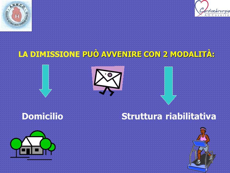 PUÒ AVVENIRE CON 2 MODALITÀ: LA DIMISSIONE PUÒ AVVENIRE CON 2 MODALITÀ: Domicilio Struttura riabilitativa
