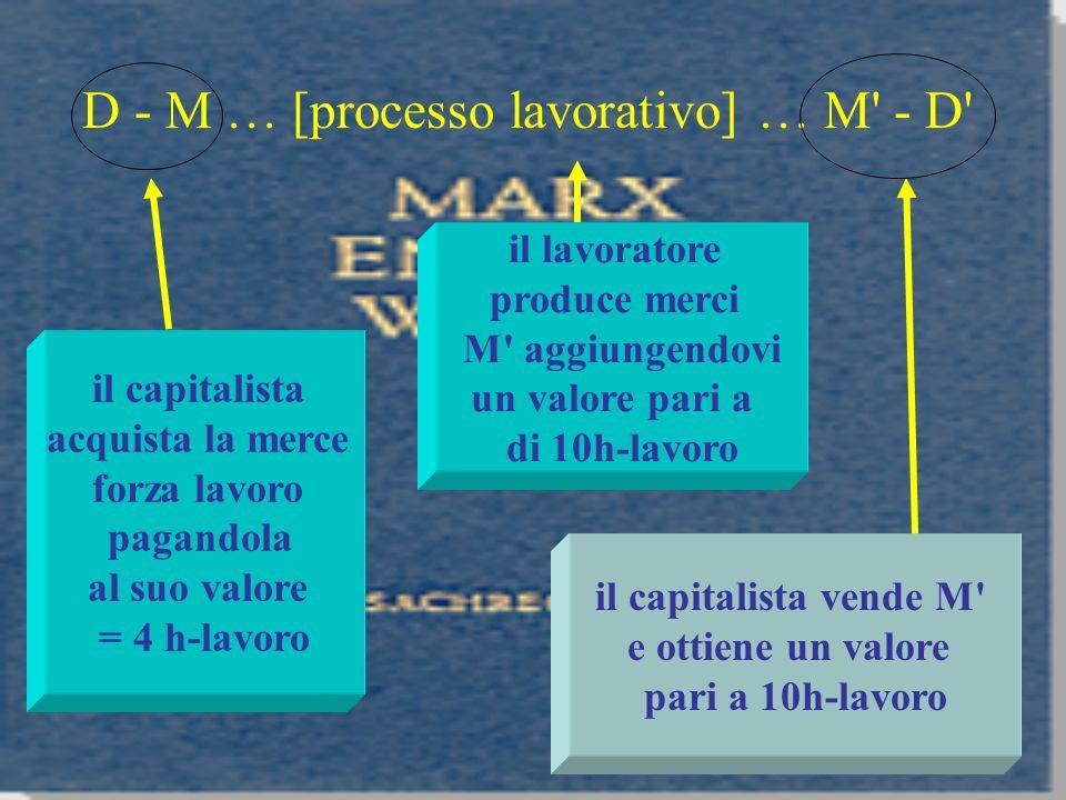 D - M … [processo lavorativo] … M' - D' il capitalista acquista la merce forza lavoro pagandola al suo valore = 4 h-lavoro il lavoratore produce merci