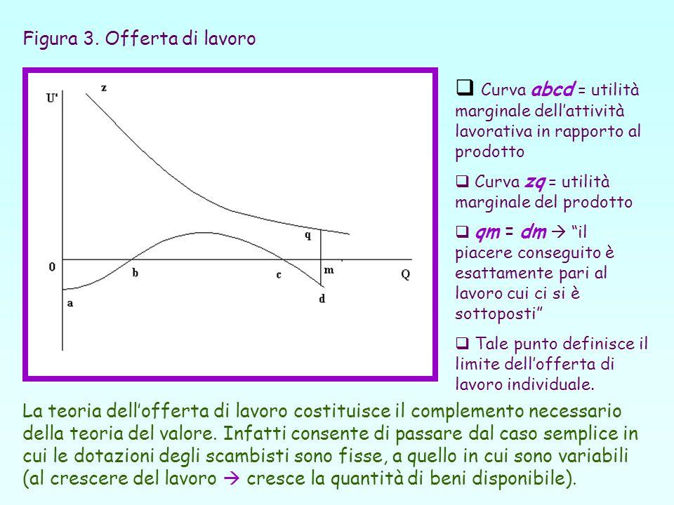 Figura 3. Offerta di lavoro Curva abcd = utilità marginale dellattività lavorativa in rapporto al prodotto Curva zq = utilità marginale del prodotto q