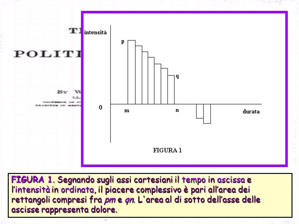 FIGURA 1. Segnando sugli assi cartesiani il tempo in ascissa e lintensità in ordinata, il piacere complessivo è pari allarea dei rettangoli compresi f