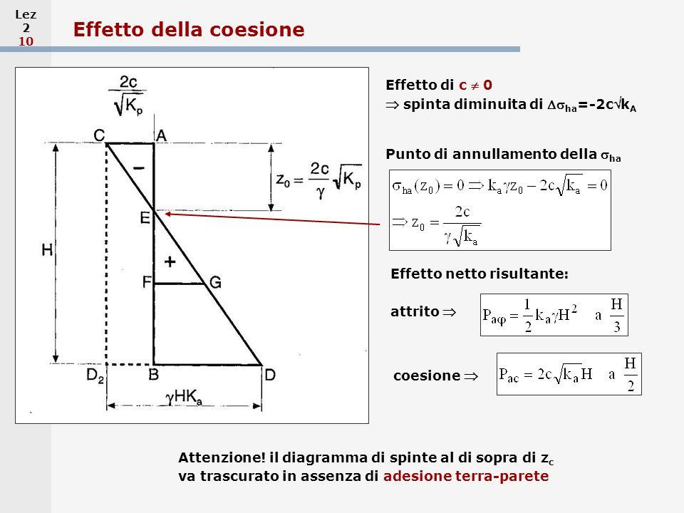 Lez 2 10 Effetto della coesione Effetto di c 0 spinta diminuita di ha =-2ck A Attenzione! il diagramma di spinte al di sopra di z c va trascurato in a