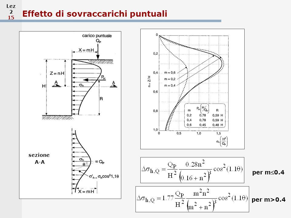 Lez 2 15 Effetto di sovraccarichi puntuali sezione A-A per m0.4 per m>0.4