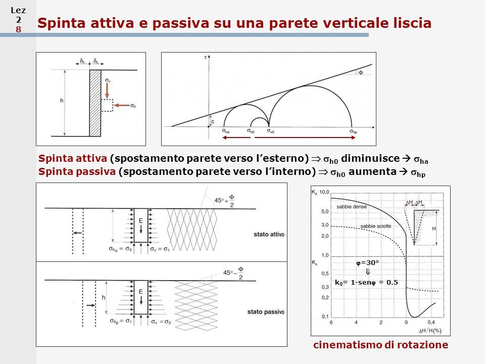 Lez 2 8 Spinta attiva e passiva su una parete verticale liscia Spinta attiva (spostamento parete verso lesterno) h0 diminuisce ha cinematismo di rotaz