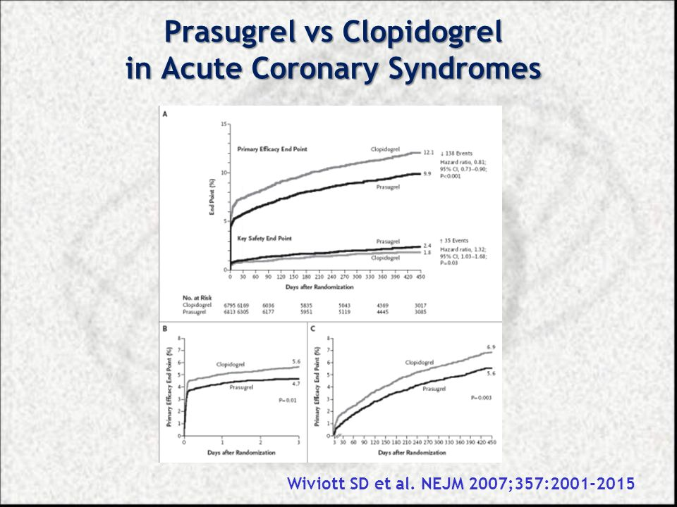Prasugrel vs Clopidogrel in Acute Coronary Syndromes Wiviott SD et al. NEJM 2007;357:2001-2015
