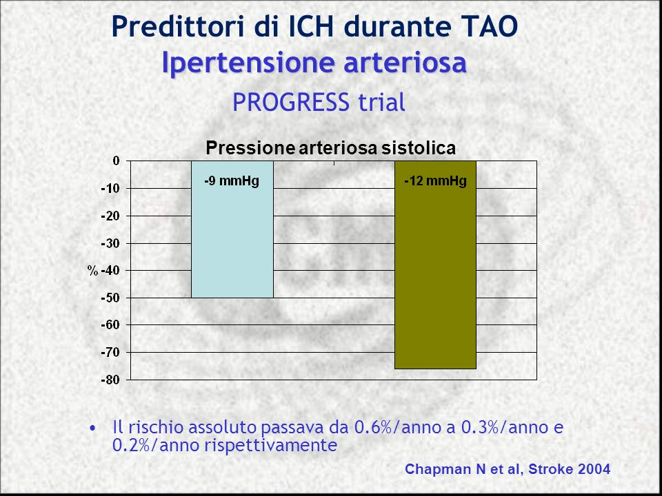 Ipertensione arteriosa Predittori di ICH durante TAO Ipertensione arteriosa PROGRESS trial Il rischio assoluto passava da 0.6%/anno a 0.3%/anno e 0.2%