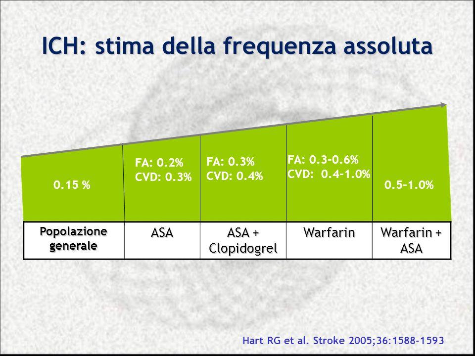 ICH: stima della frequenza assoluta Popolazione generale ASA ASA + Clopidogrel Warfarin Warfarin + ASA 0.15 % FA: 0.2% CVD: 0.3% FA: 0.3% CVD: 0.4% FA
