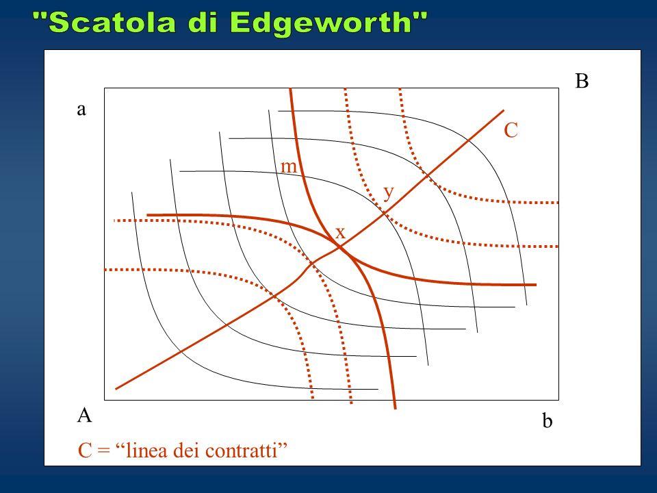 A B a b x m C = linea dei contratti C y