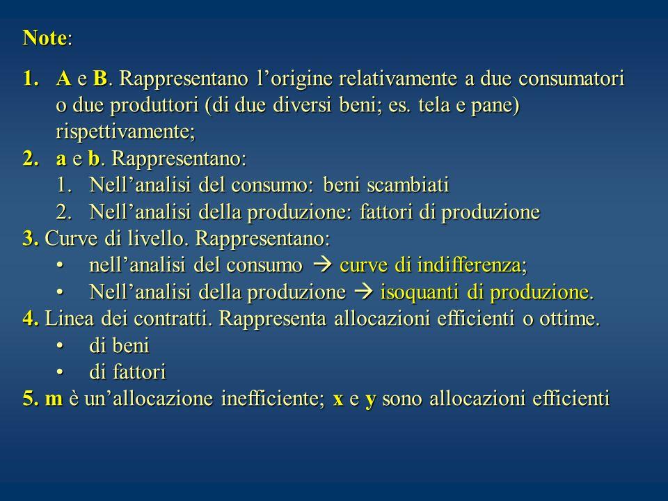 Note: 1.A e B. Rappresentano lorigine relativamente a due consumatori o due produttori (di due diversi beni; es. tela e pane) rispettivamente; 2.a e b