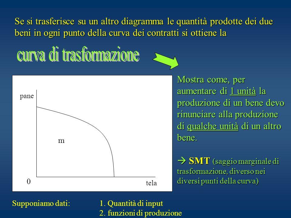 Se si trasferisce su un altro diagramma le quantità prodotte dei due beni in ogni punto della curva dei contratti si ottiene la pane tela 0 m Supponia