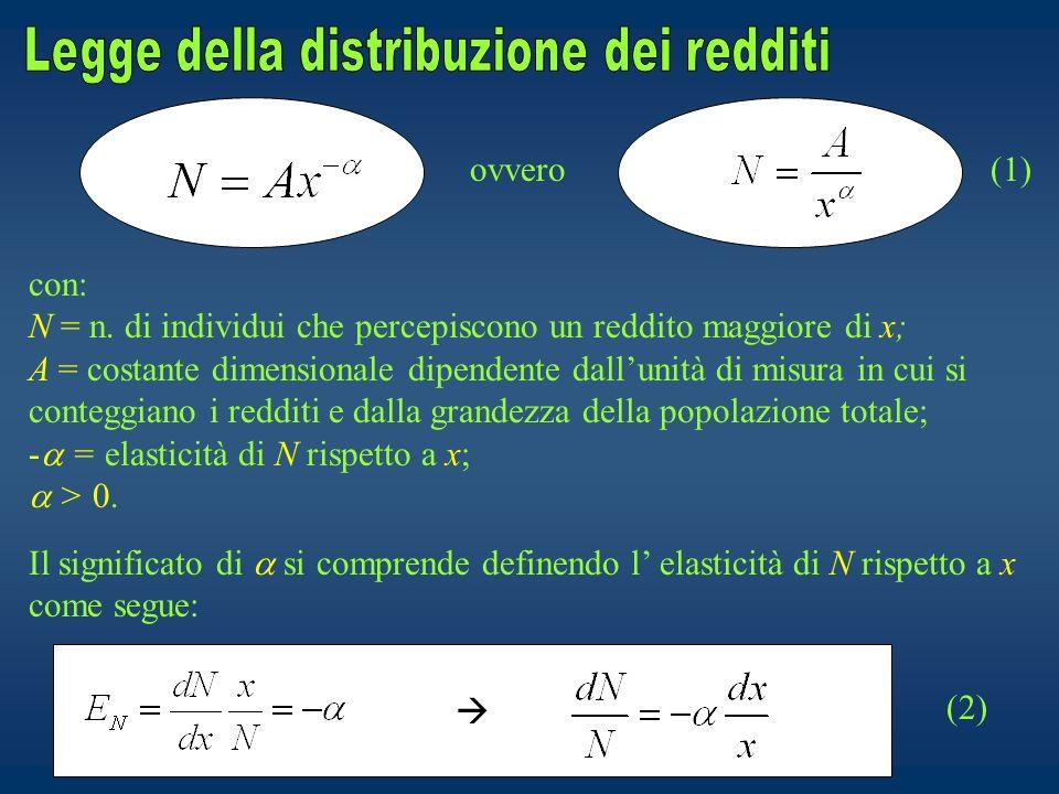 ovvero con: N = n. di individui che percepiscono un reddito maggiore di x; A = costante dimensionale dipendente dallunità di misura in cui si conteggi