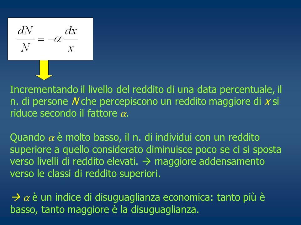 Incrementando il livello del reddito di una data percentuale, il n. di persone N che percepiscono un reddito maggiore di x si riduce secondo il fattor