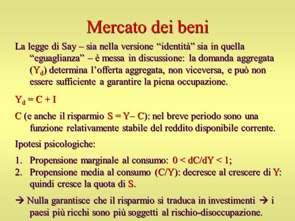 Mercato dei beni La legge di Say – sia nella versione identità sia in quella eguaglianza – è messa in discussione: la domanda aggregata (Y d ) determi