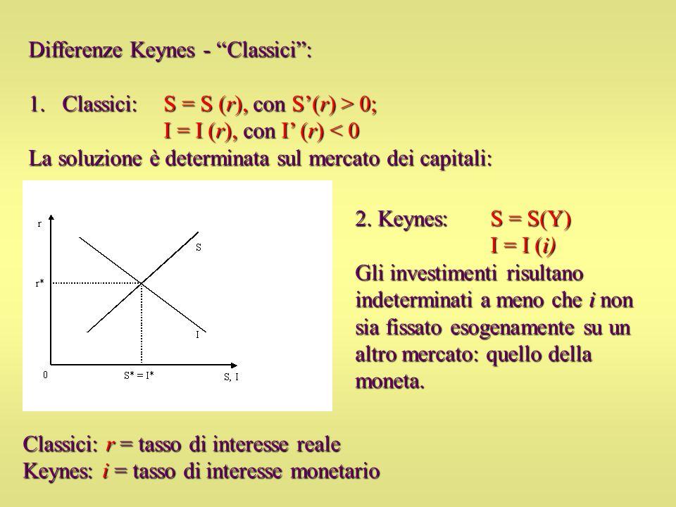 Differenze Keynes - Classici: 1.Classici: S = S (r), con S(r) > 0; I = I (r), con I (r) < 0 La soluzione è determinata sul mercato dei capitali: 2. Ke