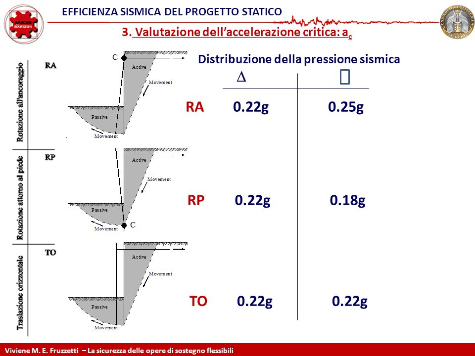 3. Valutazione dellaccelerazione critica: a c RA0.22g0.25g RP0.22g0.18g TO0.22g0.22g Distribuzione della pressione sismica EFFICIENZA SISMICA DEL PROG