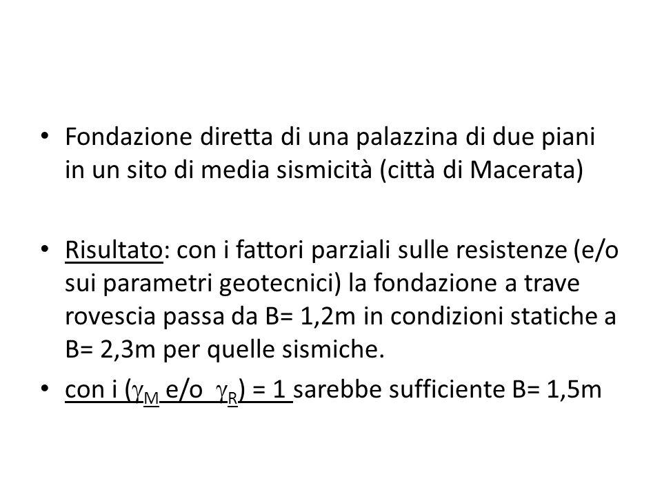G k =101.25 kN/m Q k =33.75 kN/m CONDIZIONE STATICA CONDIZIONE SISMICA t=0.6 m B=1.2 m G k (kN/m)101.25 Q k (kN/m)33.75 W k (kN/m)18 V d (kN/m) 1.3 (Gk+Wk) +1.5Qk 205.75 H d (kN/m) 0 e (m)0 B = B-2e (m) 1.2 N 23.76 NqNq16.51 R k (kN/m)521.89 R d (kN/m) Rk/2.3 (appr 2) 226.90 V d /R d 0.9 FS R k /(G k +W k +Q k ) 3.4 = 18 kN/m 3 = 30° GkGk QkQk GkGk Qk Qk H E = 37.8 kN/m G k (kN/m)101.25 Q k (kN/m)33.75 W k (kN/m)18 V E (kN/m) 1 (Gk+Wk) +O.3Qk 129.37 H E (kN/m) 37.8 e (m)0.175 B = B-2e (m) 0.85 N E N x0.235.36 NqENqE Nq x0.447.3 R E (kN/m)101.86 V E /R E 1.27 R d (kN/m) R E /2.3 44.28 V E /R d 2.92 falda assente a hmax = 0.23g Media sismicità Spostamento plasticoSpostamento plastico