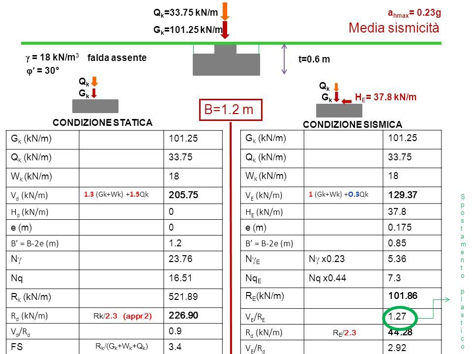 G k =101.25 kN/m Q k =33.75 kN/m CONDIZIONE STATICA CONDIZIONE SISMICA t=0.6 m B=1.2 m G k (kN/m)101.25 Q k (kN/m)33.75 W k (kN/m)18 V d (kN/m) 1.3 (G