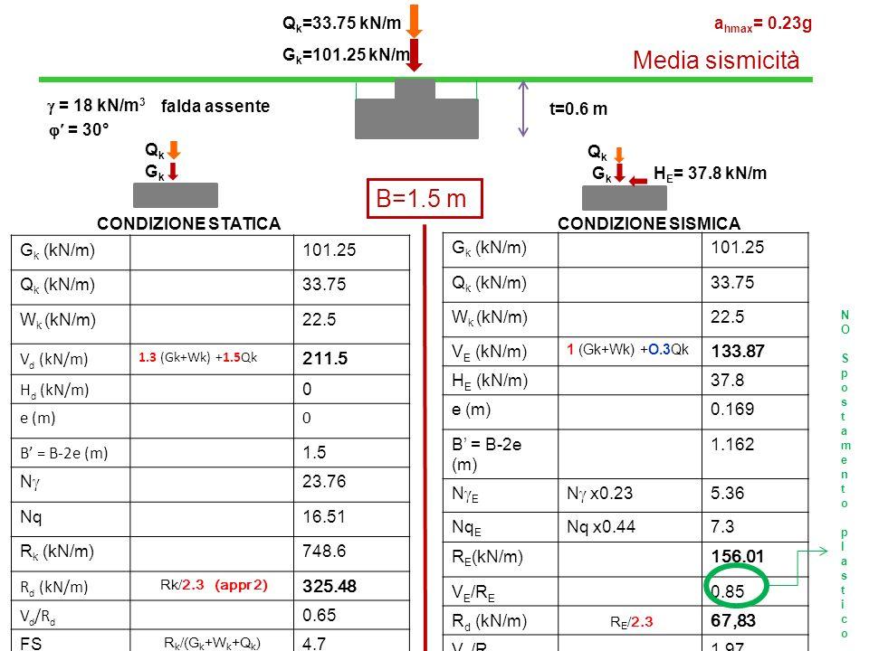 G k =101.25 kN/m Q k =33.75 kN/m CONDIZIONE STATICA CONDIZIONE SISMICA t=0.6 m B=1.5 m G k (kN/m)101.25 Q k (kN/m)33.75 W k (kN/m)22.5 V d (kN/m) 1.3