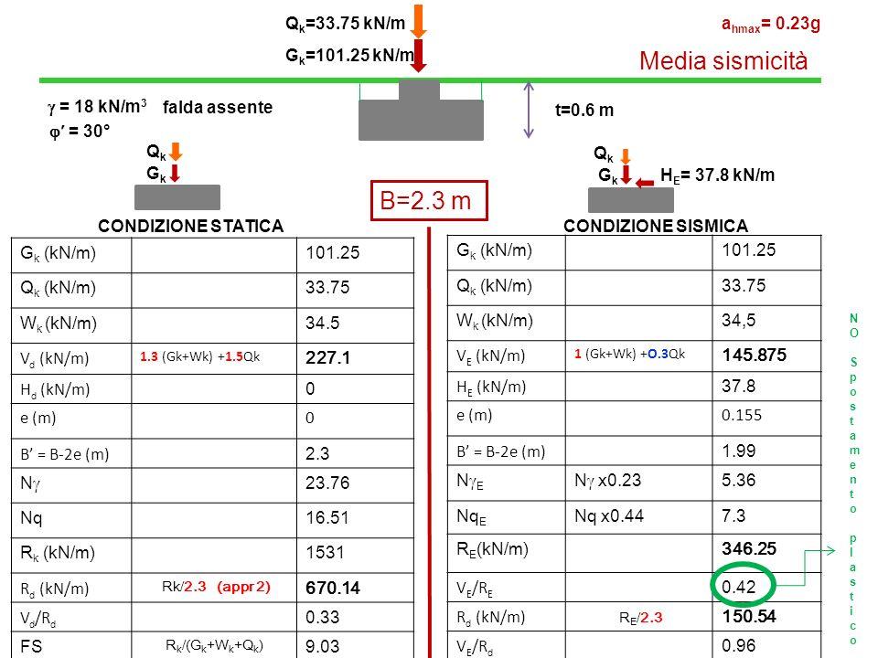 G k =101.25 kN/m Q k =33.75 kN/m CONDIZIONE STATICA CONDIZIONE SISMICA t=0.6 m B=2.3 m G k (kN/m)101.25 Q k (kN/m)33.75 W k (kN/m)34.5 V d (kN/m) 1.3